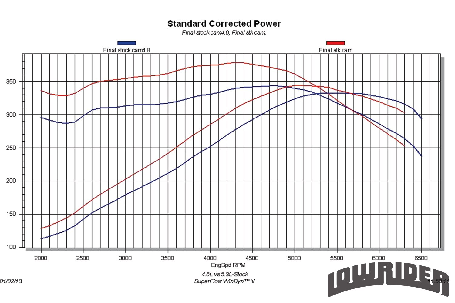 <strong>15</strong>. 4.8L vs. 5.3L (Stock) given the same heads, cam and intake, it is not surprising that the 4.8L produced nearly as much peak power as the larger 5.3L. What the extra displacement offered by the 5.3L gave you was extra torque, through most of the rev range. Despite the fact that the 4.8L actually produced more power past 5,700 rpm, the additional displacement offered as much as 50 lb-ft lower in the rev range. Even if they make similar horsepower, bigger motors always offer more torque.