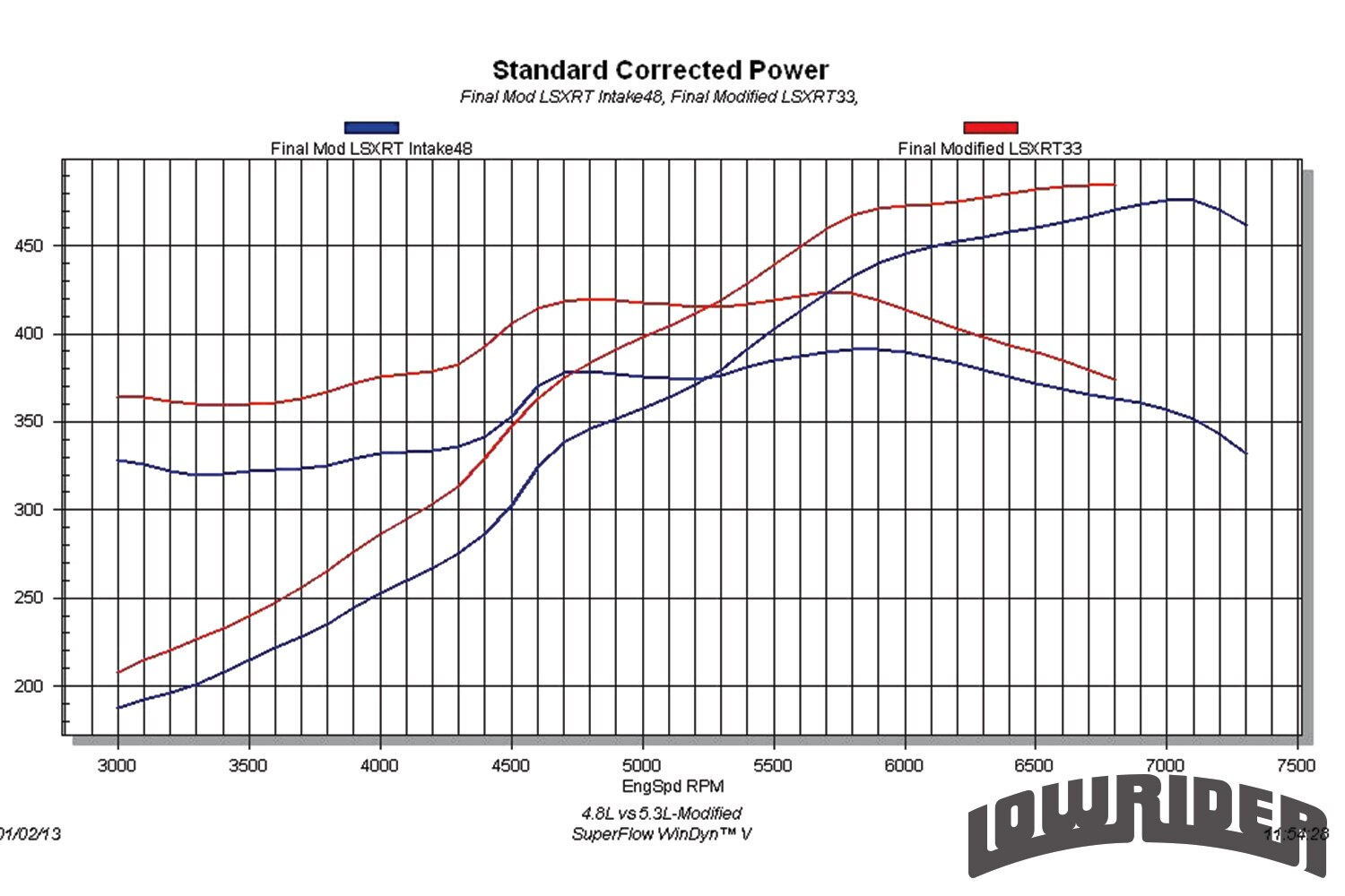 <strong>16</strong>. 4.8L vs 5.3L (Modified) The difference in the respective power curves continued after the modifications. The larger 5.3 offered more power through most of the curve, but the difference diminished with engine speed. In modified trim, the 5.3 produced 484 hp and 424 lb-ft of torque, while the smaller 4.8L managed 476 hp and 392 lb-ft of torque. The smaller 4.8 nearly equaled the larger 5.3 in peak power, but both peak power and peak torque occurred 200 rpm higher in the rev range. Given the shape of the curves, we suspect the 4.8L had even more power to offer had the heads been set up with even more valve spring pressure to allow for extended rpm up to 7,500 rpm.