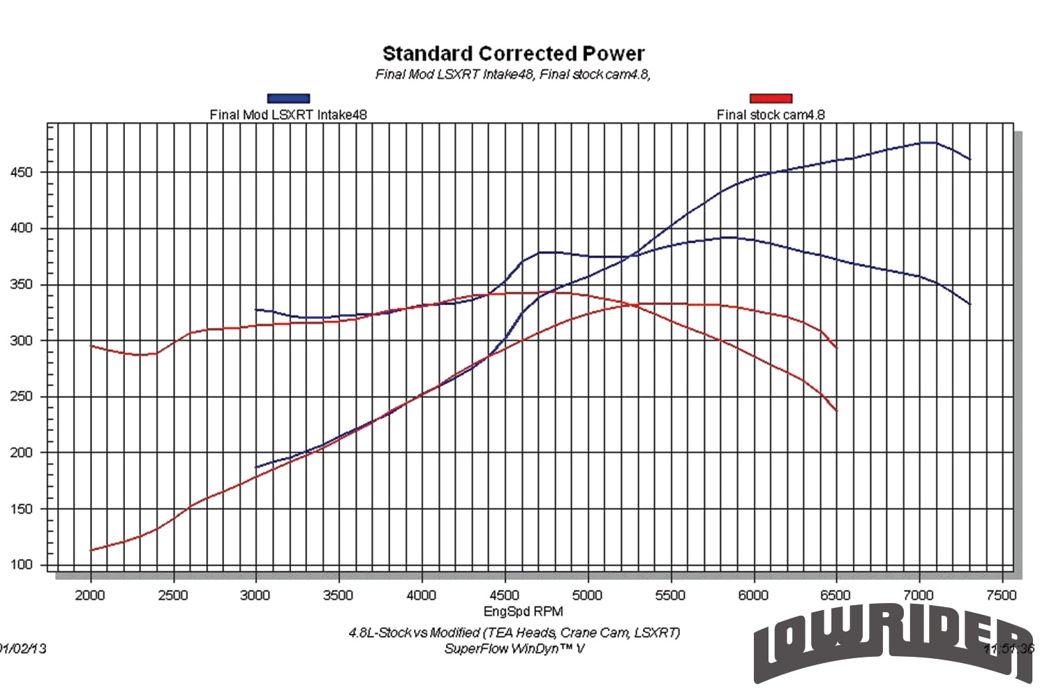 <strong>13</strong>. 4.8L Stock vs. Modified Tested on the engine dyno, the stock 4.8L produced 333 hp at 5,400 rpm and 343 lb-ft of torque at 4,700 rpm. After replacing the stock components with a set of ported heads from Total Engine Airflow, a Crane 224/232 cam and FAST LSXRT intake, the peak power numbers jumped to 476 hp at 7,000 and 392 lb-ft at 5,900 rpm. The gains were most impressive at high rpm, but note that the modified combination lost no power to the stock one, even down at 3,000 rpm.