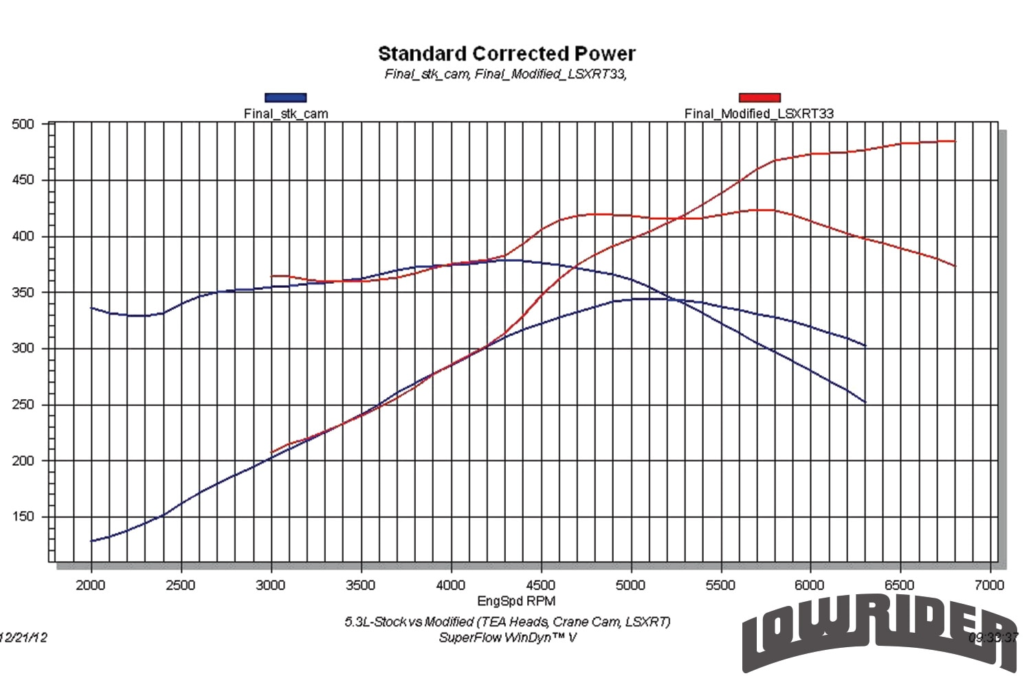 <strong>14</strong>. 5.3L Stock vs. Modified the results were nearly identical on the slightly larger 5.3L. In stock trim, the 5.3L produced 344 hp at 5,100 rpm and 379 lb-ft of torque at 4,300 rpm. After adding the same TEA heads, Crane 224/232 cam and Fast LSXRT intake, the peak power numbers jumped to 484 hp at 6,800 rpm and 424 lb-ft at 5,700 rpm. Like the 4.8L, the 5.3L lost no power even down at 3,000 rpm, but the gains exceeded 150 hp past 6,000 rpm.